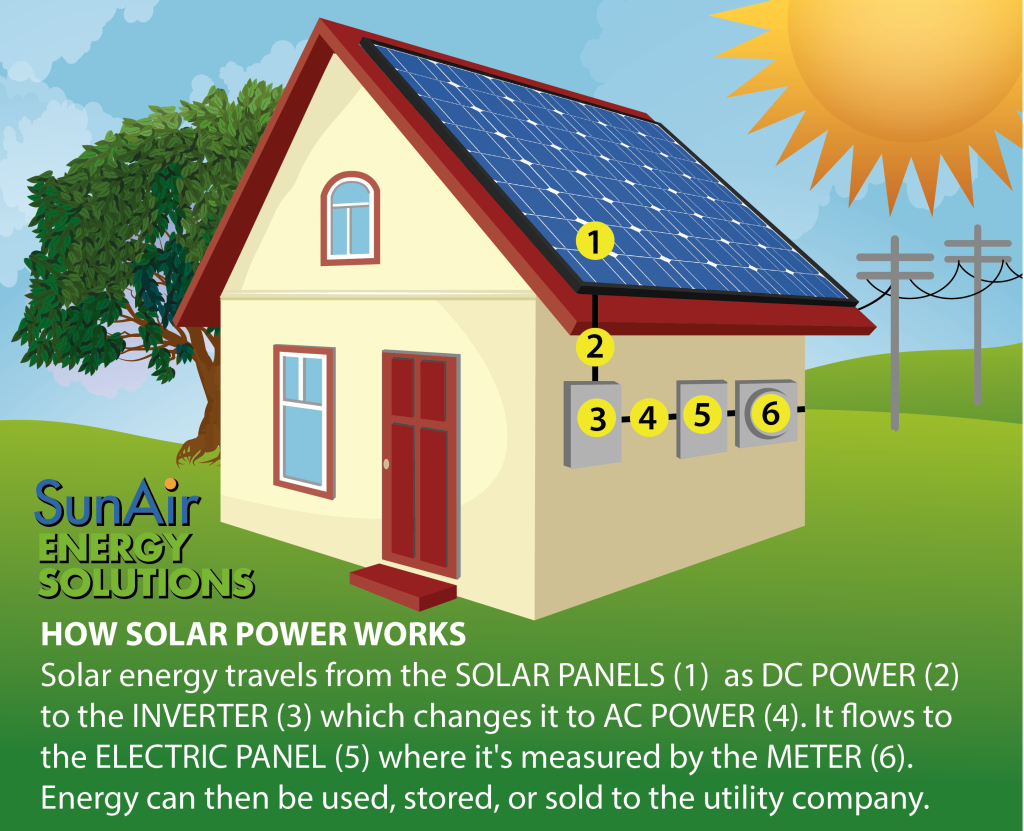 Solar panels capture the sun's rays during and convert it to direct current (DC) electricity.